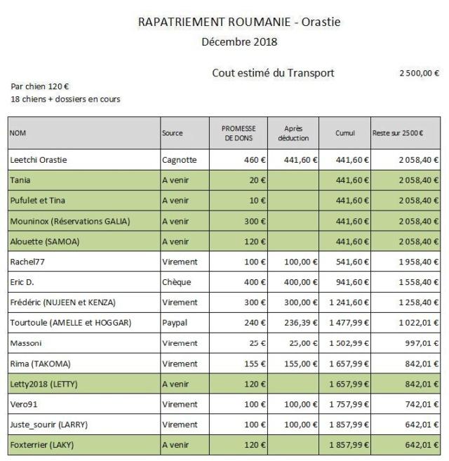 ROUMANIE : Par transporteur, arrivée du 15 décembre 2018 - Liste à confirmer - Page 2 Rapat134