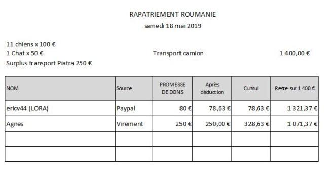 Roumanie - Arrivée du 18 Mai 2019 Alsace Rapat171