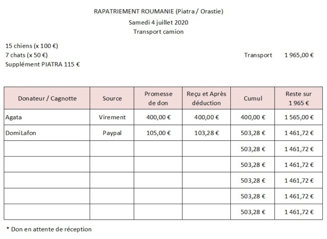 ROUMANIE  - Rapatriement du 4 juillet 2020 - Piatra & Orastie - Page 2 Rapat224