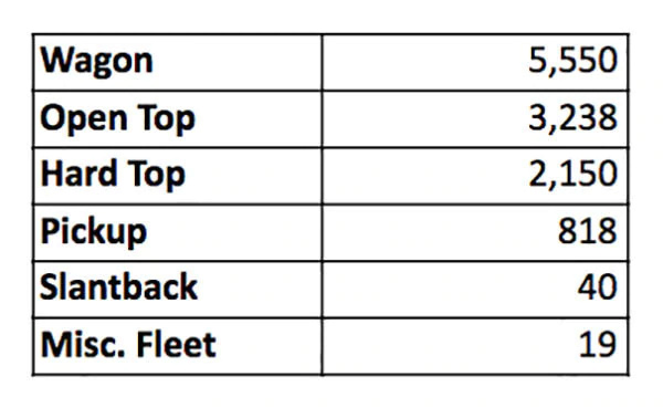 Combien de Hummer ont été vendu ? Tout les chiffres avec le Club Hummerbox  1-62_w10
