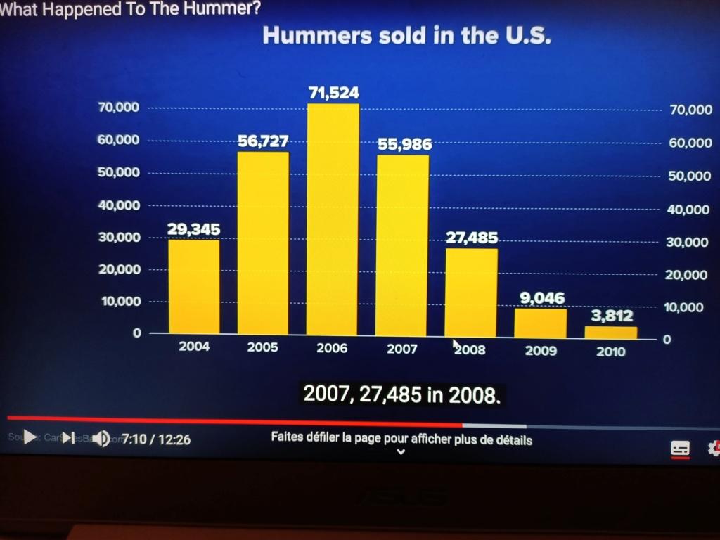 Combien de Hummer ont été vendu ? Tout les chiffres avec le Club Hummerbox  Img20232