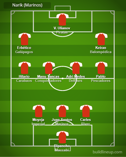 Jornada 7 - Inscripción de equipos. Lineup10