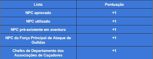 [Evento] Doki Doki NPC Club Tabela10