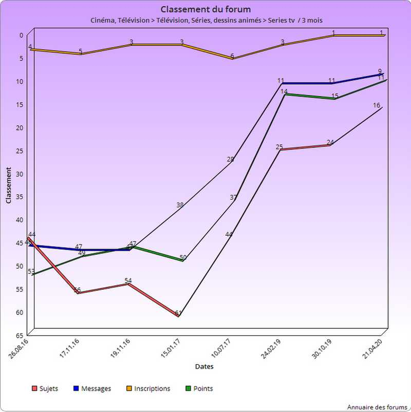 Les statistiques du forum 2020_010