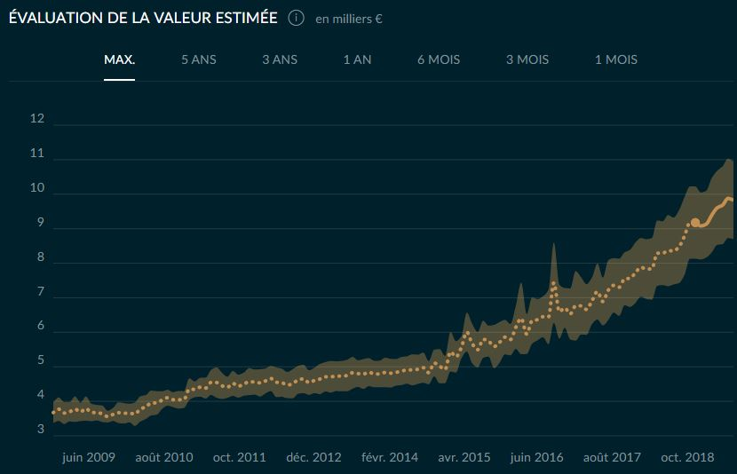 Le prix des Rolex Evolgm10