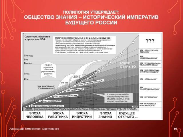 Генерализация «Капитала» К. Маркса и полилогический концепт будущего общества знания 4-1-1010