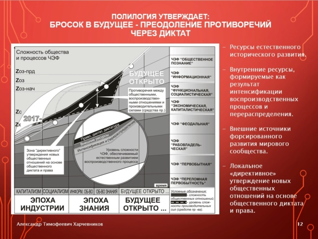 Генерализация «Капитала» К. Маркса и полилогический концепт будущего общества знания 4-1-1210