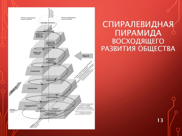 Генерализация «Капитала» К. Маркса и полилогический концепт будущего общества знания 4-1-1310