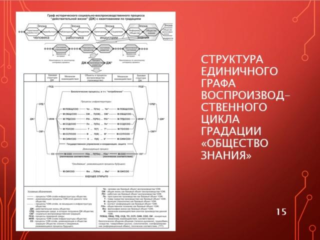 Генерализация «Капитала» К. Маркса и полилогический концепт будущего общества знания 4-1-1510