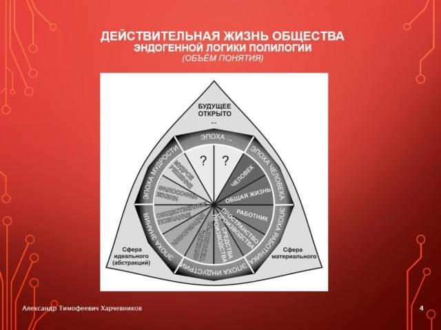Генерализация «Капитала» К. Маркса и полилогический концепт будущего общества знания 4-1-410