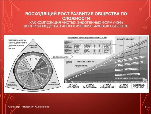 Генерализация «Капитала» К. Маркса и полилогический концепт будущего общества знания 4-1-610