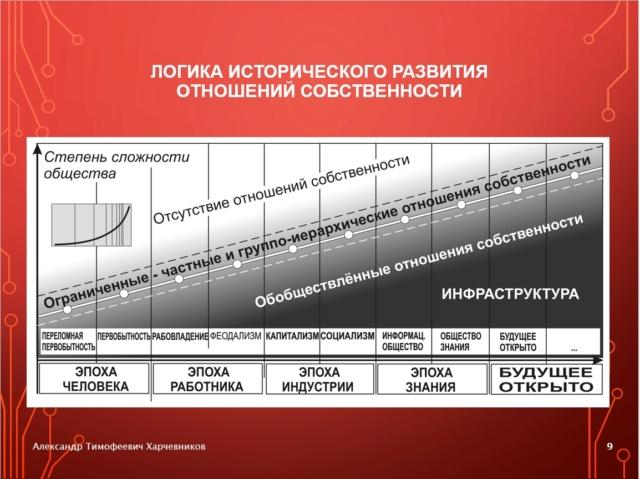 Генерализация «Капитала» К. Маркса и полилогический концепт будущего общества знания 4-1-910