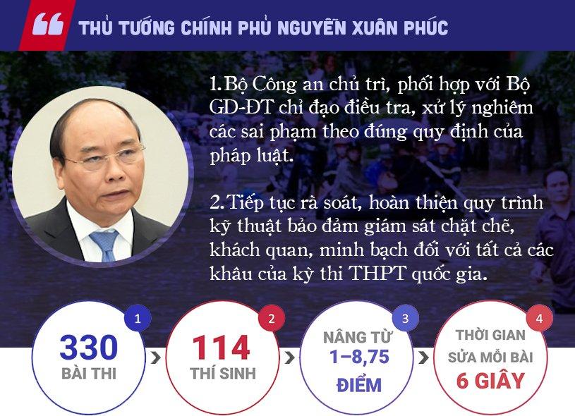 Phù phép điểm thi ở Hà Giang Phu-ph10