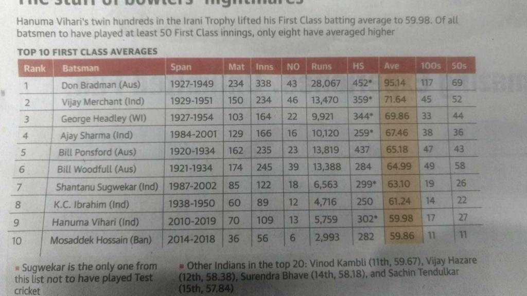 Top 10 First Class Average Whatsa11