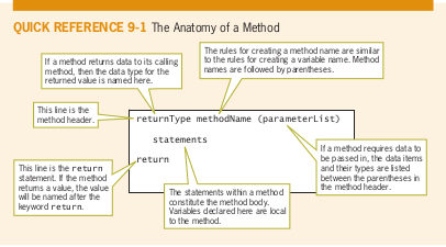 What is a method and it's parts? Screen10