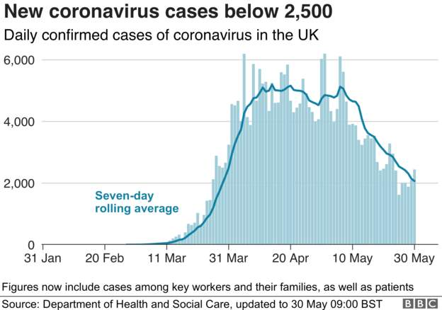 Coronavirus - 30th May 49961910
