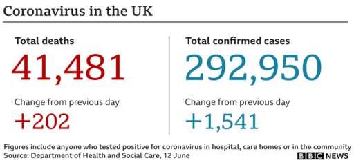 Coronavirus - 12th June A3d9e710