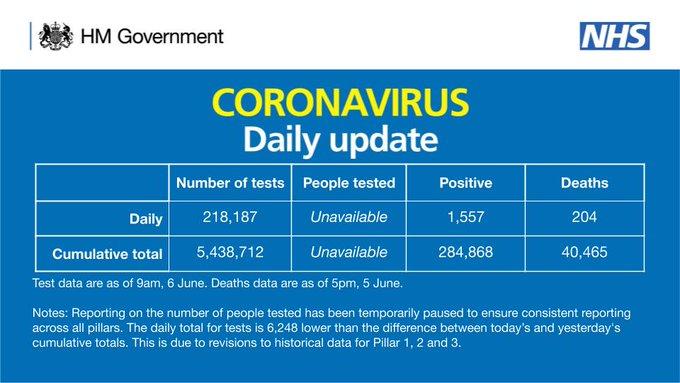 Coronavirus - 6th June Ez1nhg10