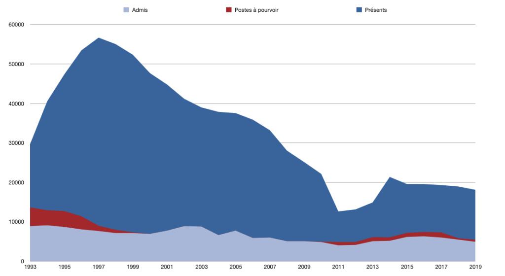 [Le Monde] Chute du nombre de candidats aux concours de l'enseignement - Page 3 Graphi11