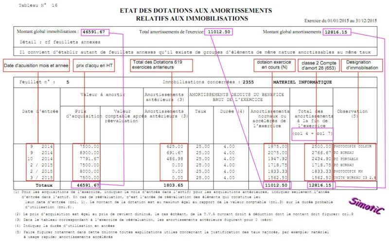 EXplication des tableaux du bilan  16110