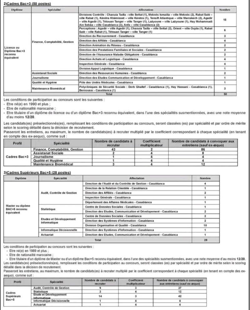 Offre d'emploi : CNSS 211