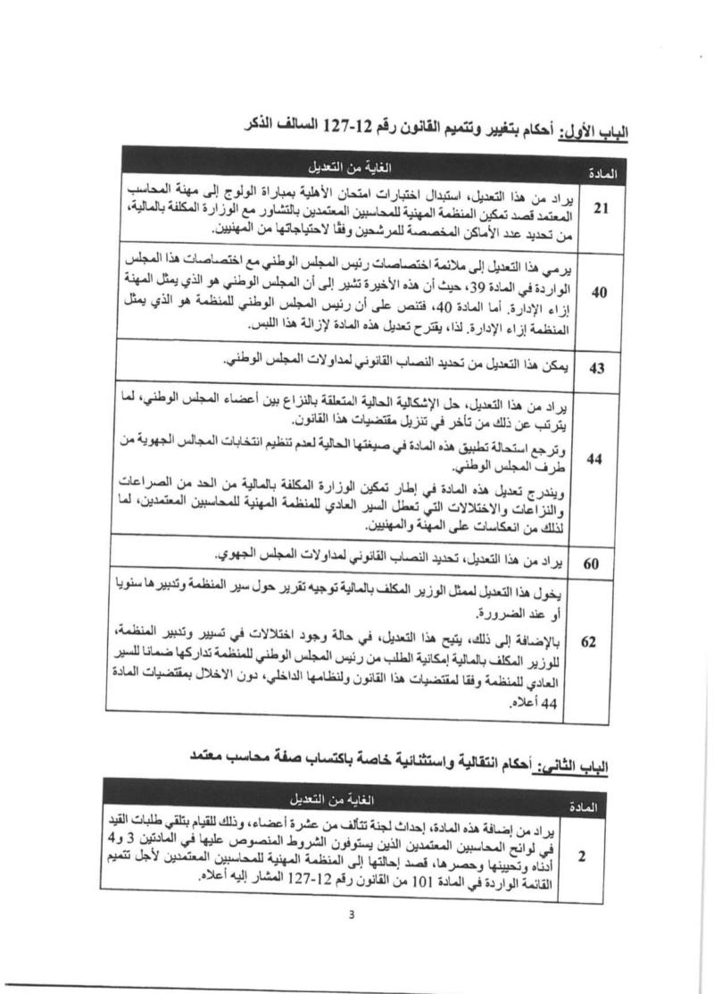 التصويت بالإجماع على القانون 53.19 - المحاسبون المستقلون غير معنيين بامتحان الأهلية 310