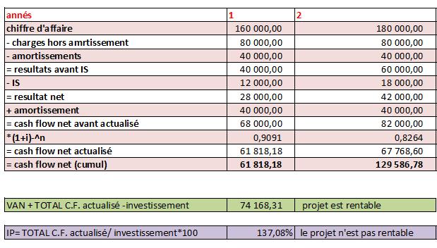 Tableau Excel pour calculer le cash-flow & la VAN. Cash_f10