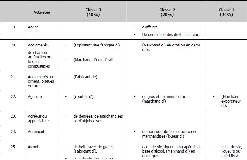 NOMENCLATURE DES ACTIVTIES SOUMISES A LA TAXE PROFESSIONNELLE Classe10