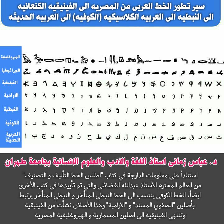 العرب القدماء : الأرقام بالنبطية Img_2054