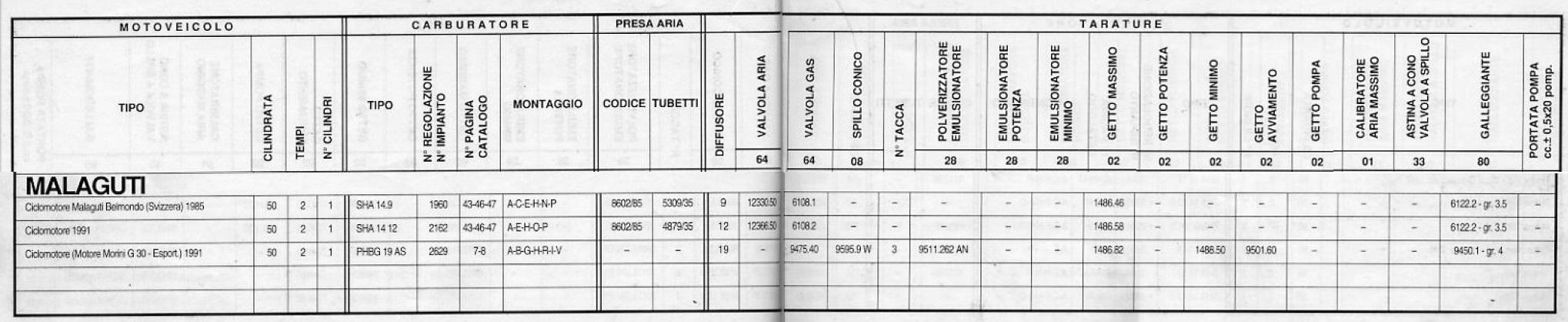 réglage de base dellorto phbg 19 pour un moteur franco morini turbostar 72 2021-023