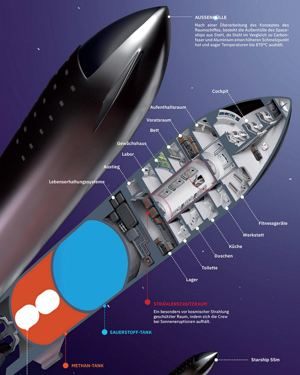 StarShip / SuperHeavy, ex BFR - Suivi du développement - Page 38 Spacex10