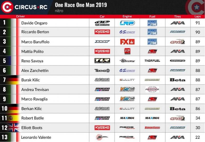 Victoire de Davide Ongaro lors de la One race One Man 20190110