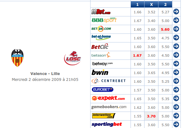 Pronostics Ligue des Champions (Archives) Captur10