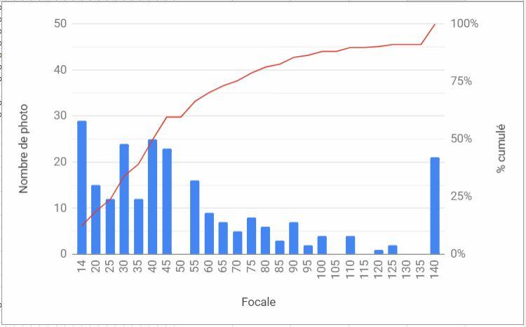 Statistiques 14-140 14-14011