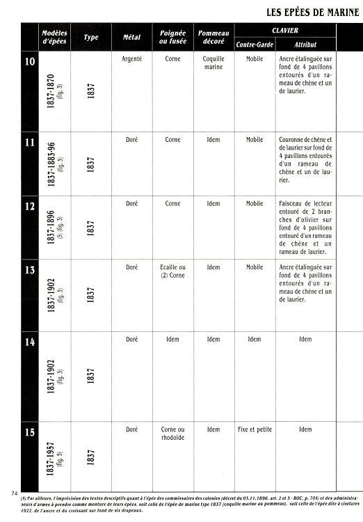 Épées d'officiers de marine 28004-14