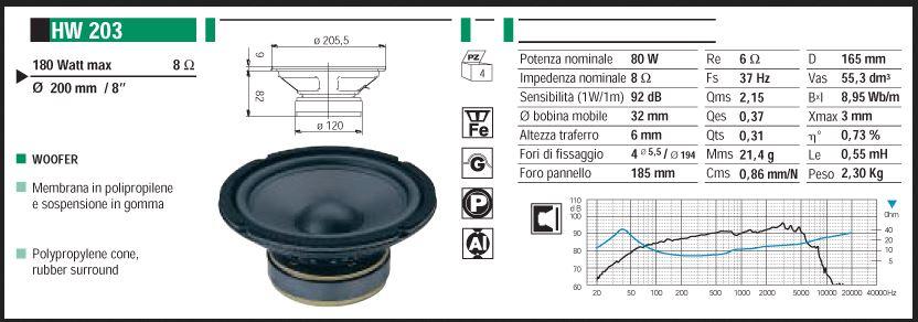 Aiuto per verifica calcolo bass reflex diffusori con altoparlanti Ciare Hw203_11