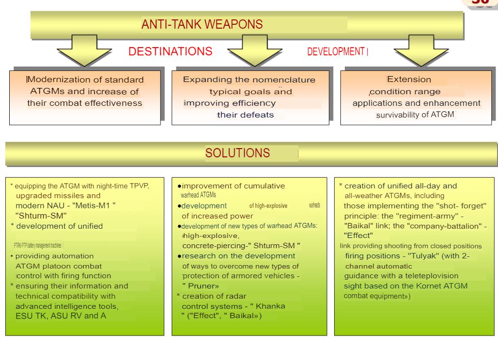 Russian Army ATGM Thread - Page 25 Transl11