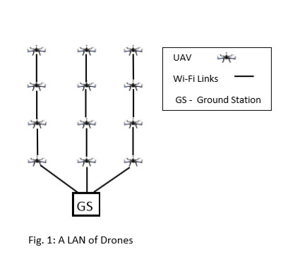 Private UAV Networks and LANs of Drones by Rohan de Silva -10/01/2018 Page 2/4  Lan10
