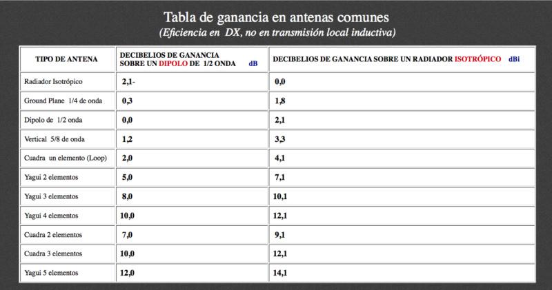 Antena  FM. - Página 3 Gananc12