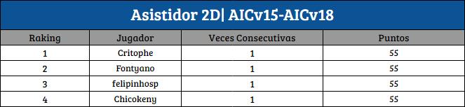 [AIC v19] Top Raking Pixixi | Asistidor | BDO [1D-2D] A_2d10