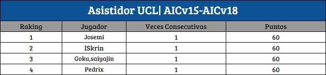 [AIC v19] Top Raking Pixixi | Asistidor | BDO [1D-2D] A_ucl10