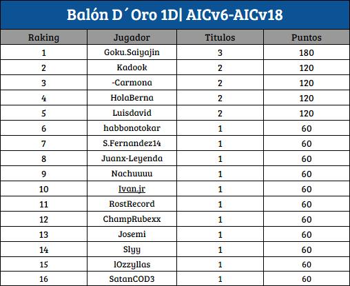 [AIC v19] Top Raking Pixixi | Asistidor | BDO [1D-2D] Bdo_1d10