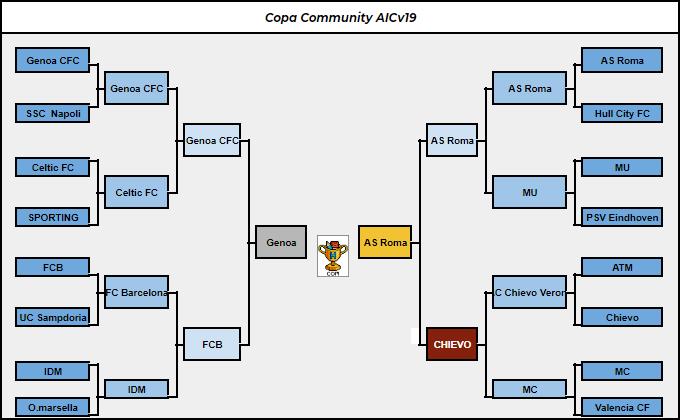 [AIC v19] Resumen | Final de LIGA 1D, 2D & 3D | Copa AIC & Copa Community Commun11