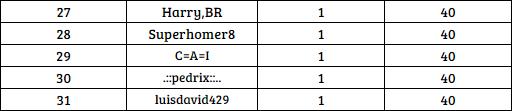 [AIC v19] Top Raking de Titulos Individuales [1D] D_1d_211