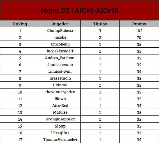 [AIC v19] Top Raking de Titulos Individuales [1D] Dt_1d11