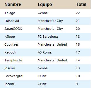 [AIC v19] Resumen | Final de LIGA 1D, 2D & 3D | Copa AIC & Copa Community Golead20