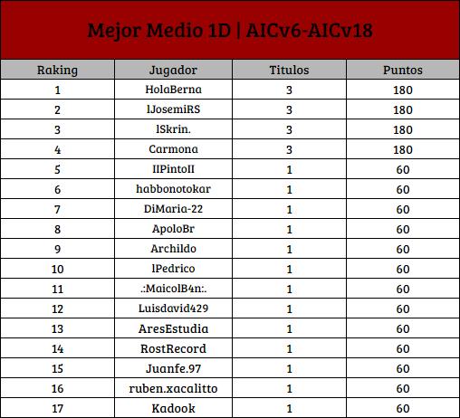 [AIC v19] Top Raking de Titulos Individuales [1D] M_1d12