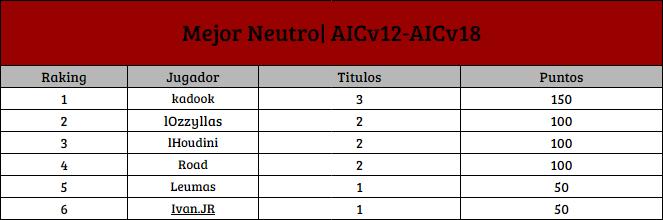 [AIC v19] Top Raking de Titulos Individuales [1D] N_1d11