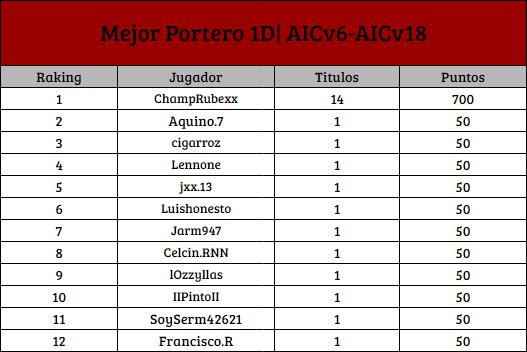 [AIC v19] Top Raking de Titulos Individuales [1D] P_1d12