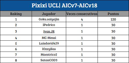 [AIC v19] Top Raking Pixixi | Asistidor | BDO [1D-2D] P_ucl12